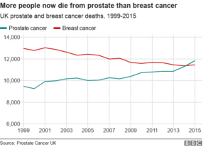 prostrate cancer